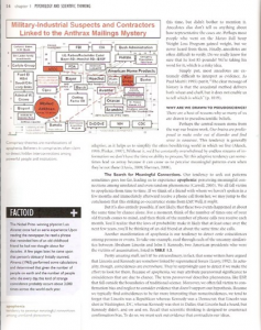 Anthrax Mailing Investigation Flow Chart by Dr. Leonard Horowitz