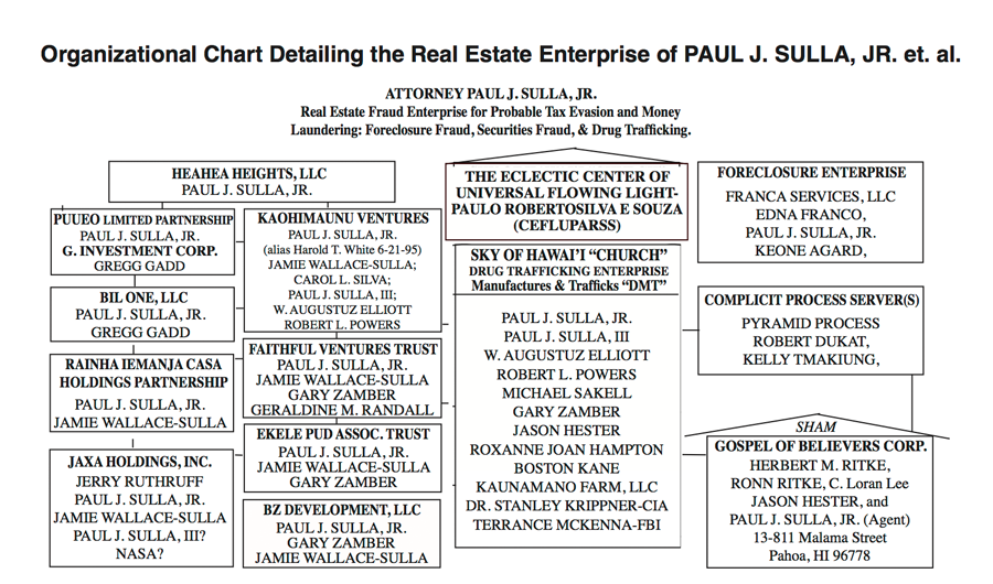 Chart Real Estate Enterprise of Sulla
