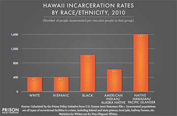 hawaii incarcerations