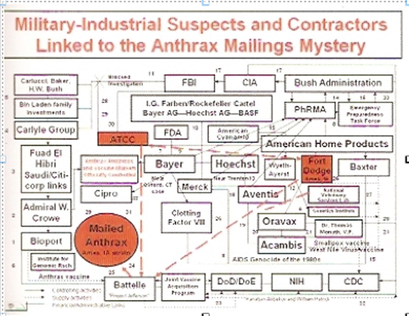 anthrax-mailing-chart-2