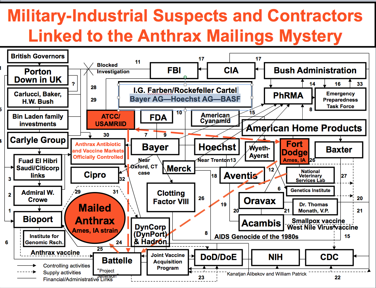 Anthrax Chart by Dr Leonard Horowitz